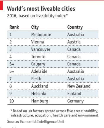 most-liveable-cities-economist.png