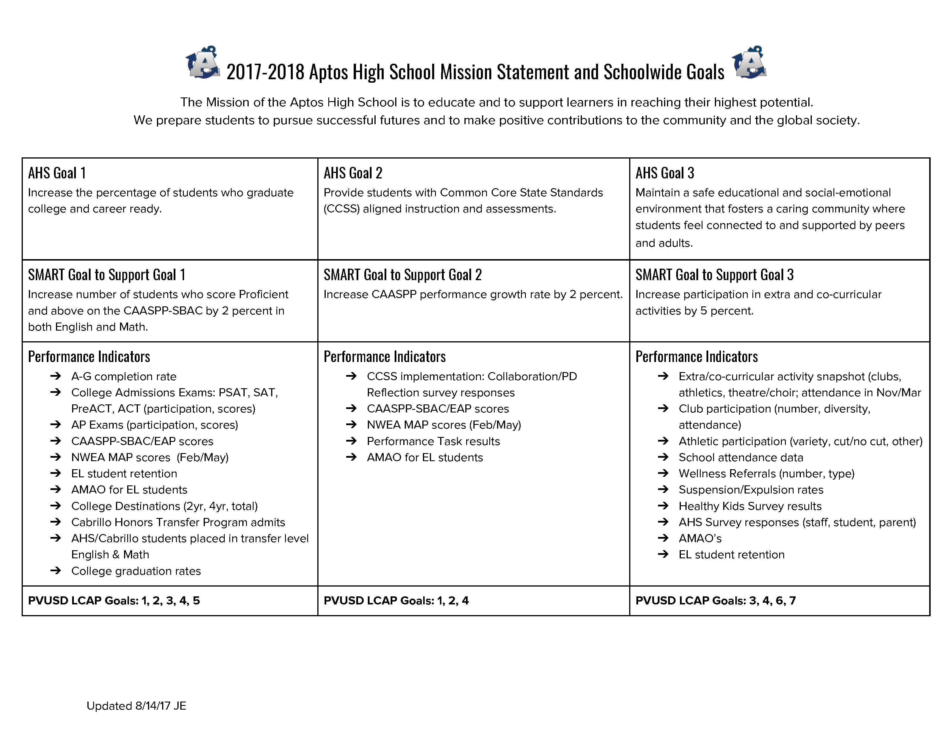 2017-2018 AHS Plan on a Page.png